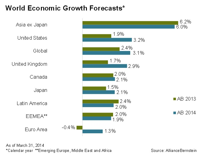 Asia Economic Growth Economic Growth