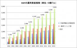 SWFの資産規模
