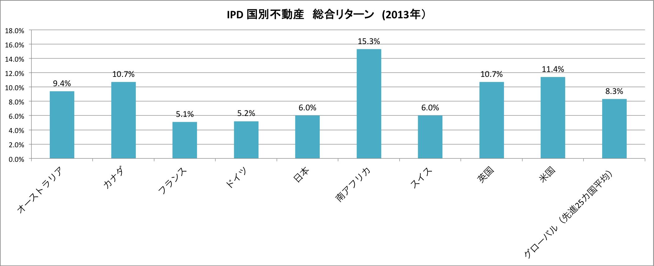 IPD 国別不動産 総合リターン (2013年)