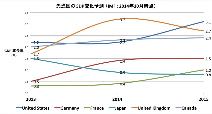 G7(ex.Italy) GDP