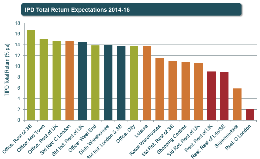 IPD Total Return
