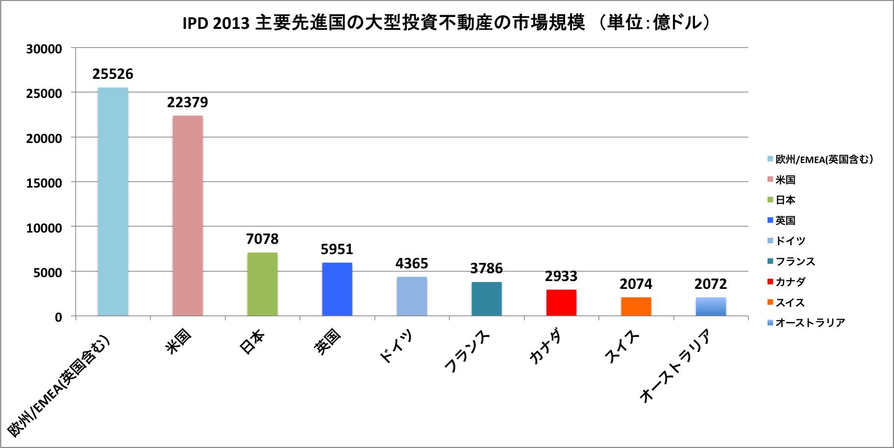 IPD market size 2013