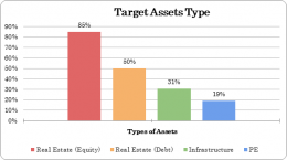 types-of-assets