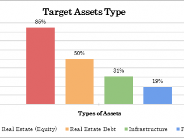 Japanese Investors Survey: Japanese institutional investors for global real estate investment