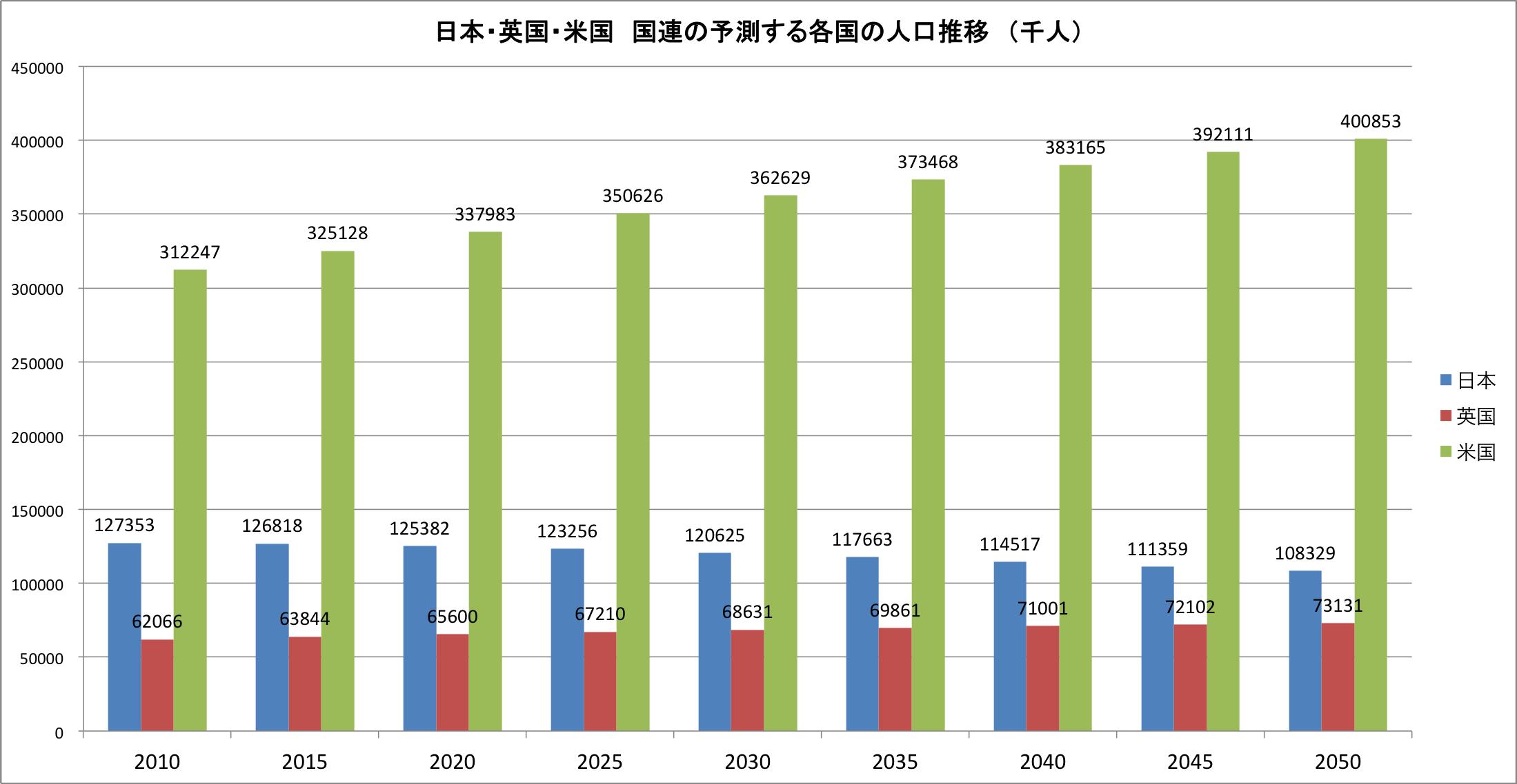 日本・英国・米国 国連の予測する各国の人口推移