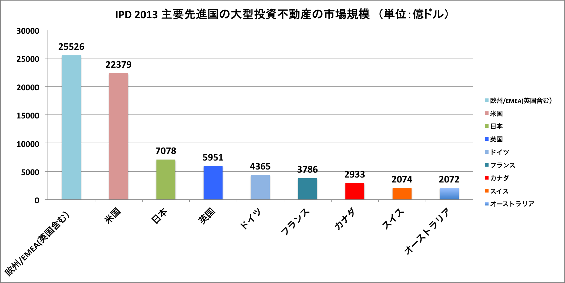 IPD market size 2013